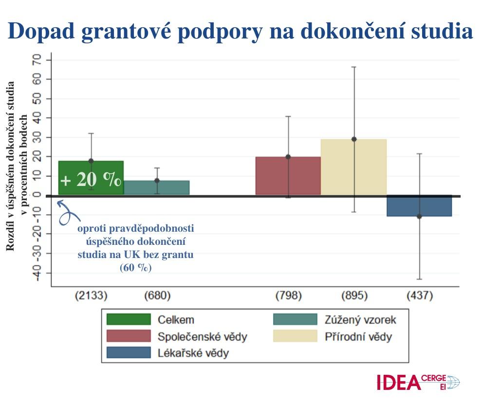 Dopad grantové podpory na dokončení studia