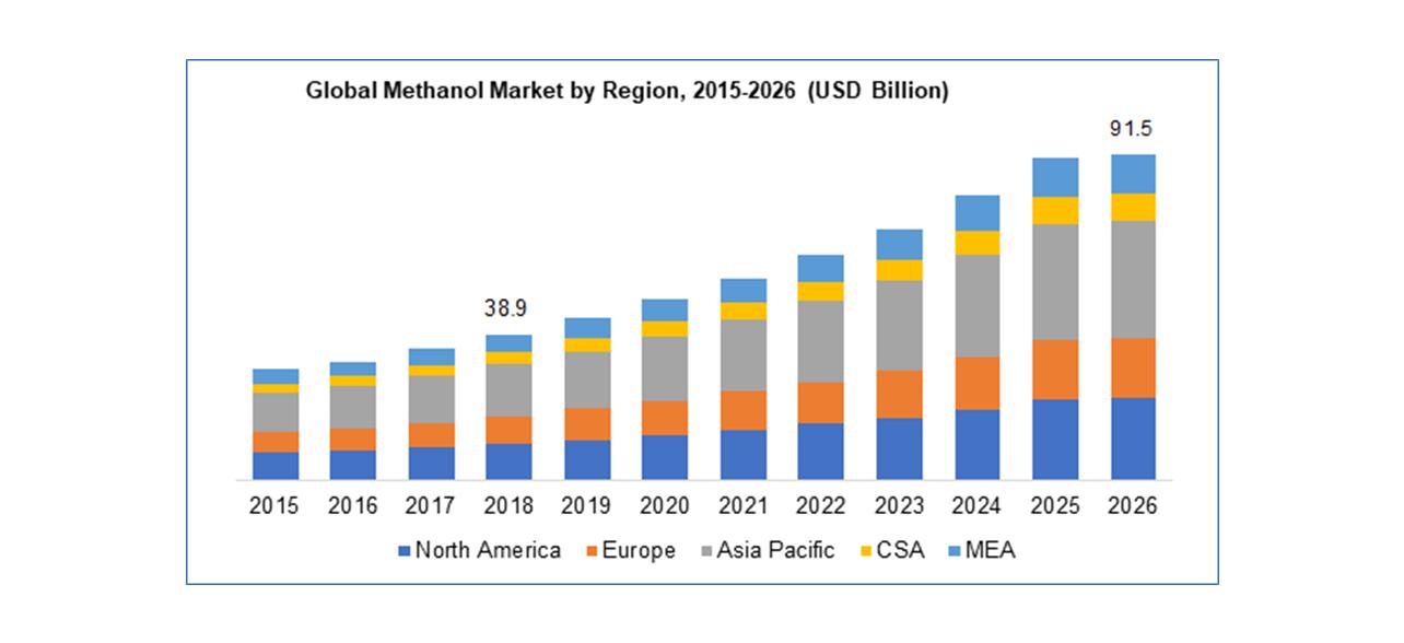 Globální trh s metanolem