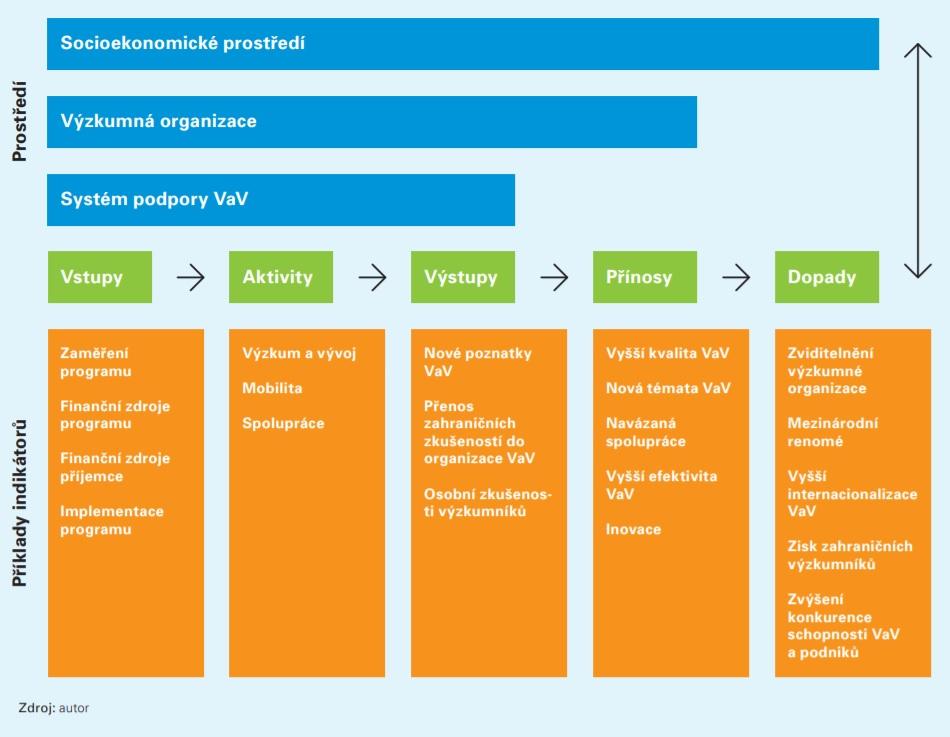 Graf 2 Rámec pro závěrečné hodnocení programů