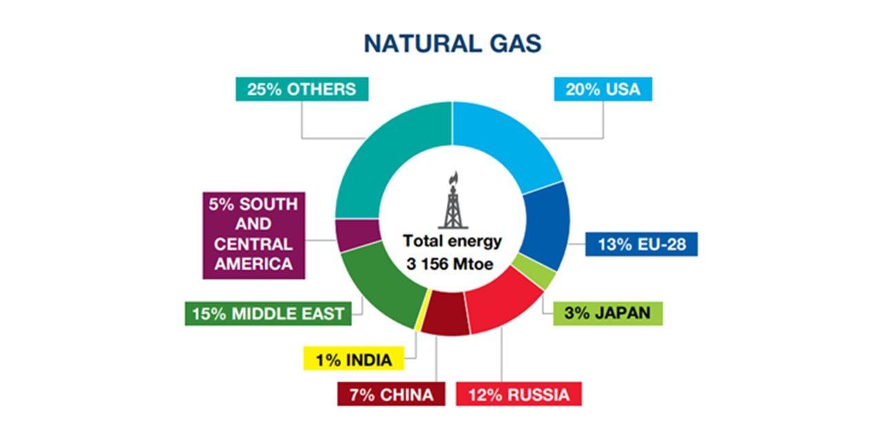 Graf těžby zemního plynu dle regionů