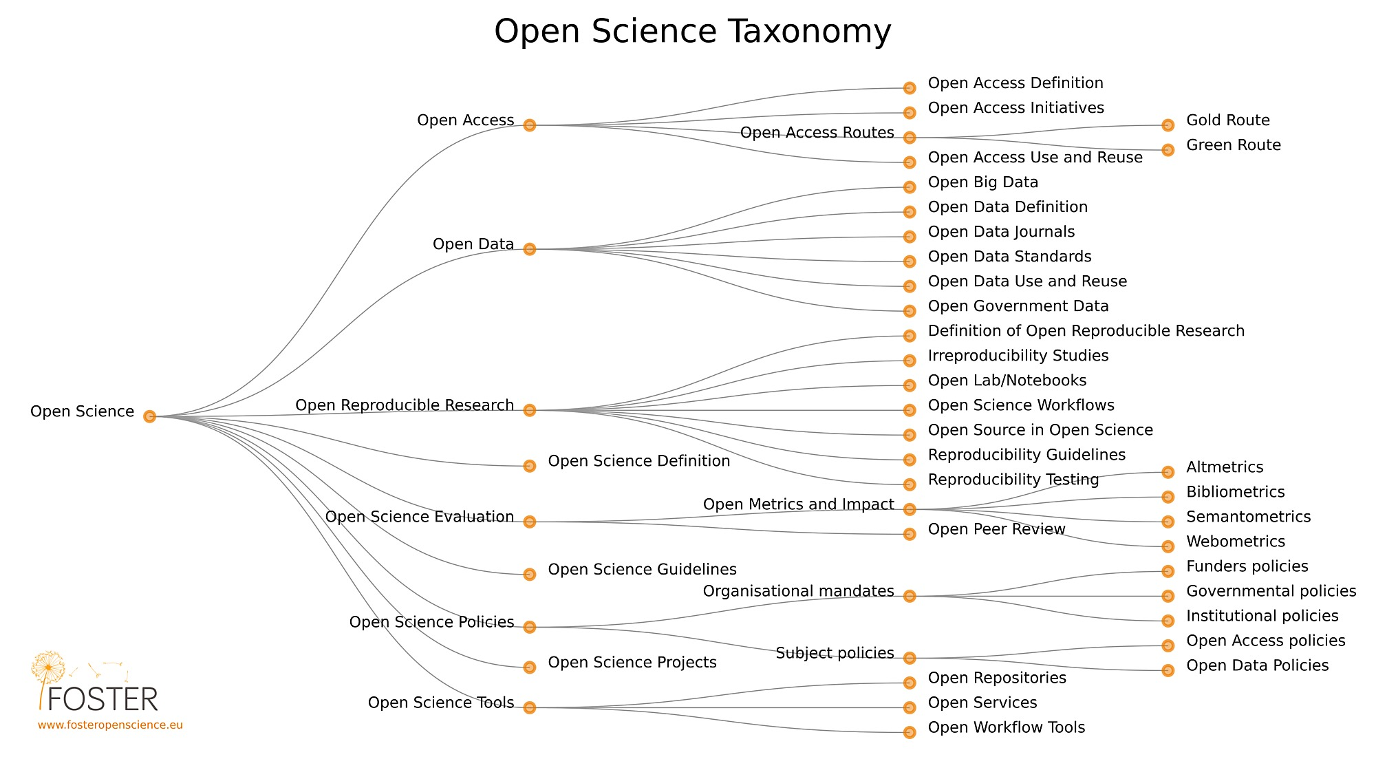 Open Science 1