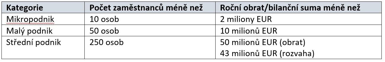 Podniky podle velikosti tabulka