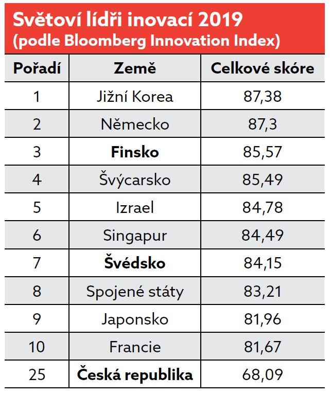 Tabulka seversti inovatori