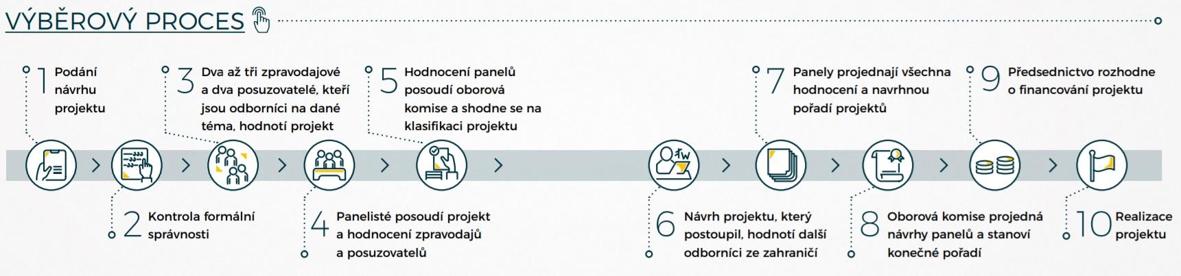 Výběrový proces GA ČR