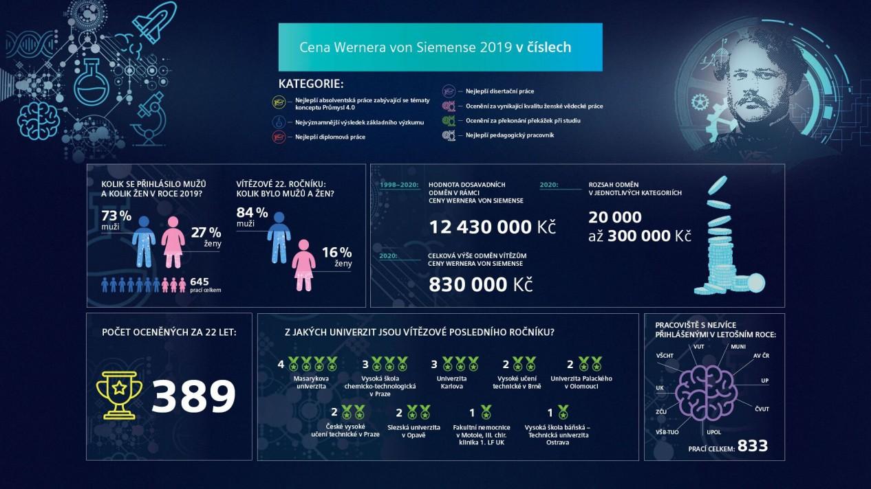 infografika2020 Siemens