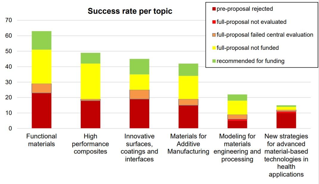 success rate per topic