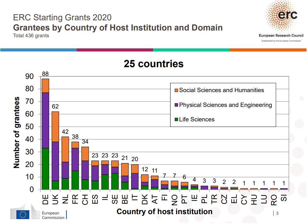 ERC Starting 2020 graf