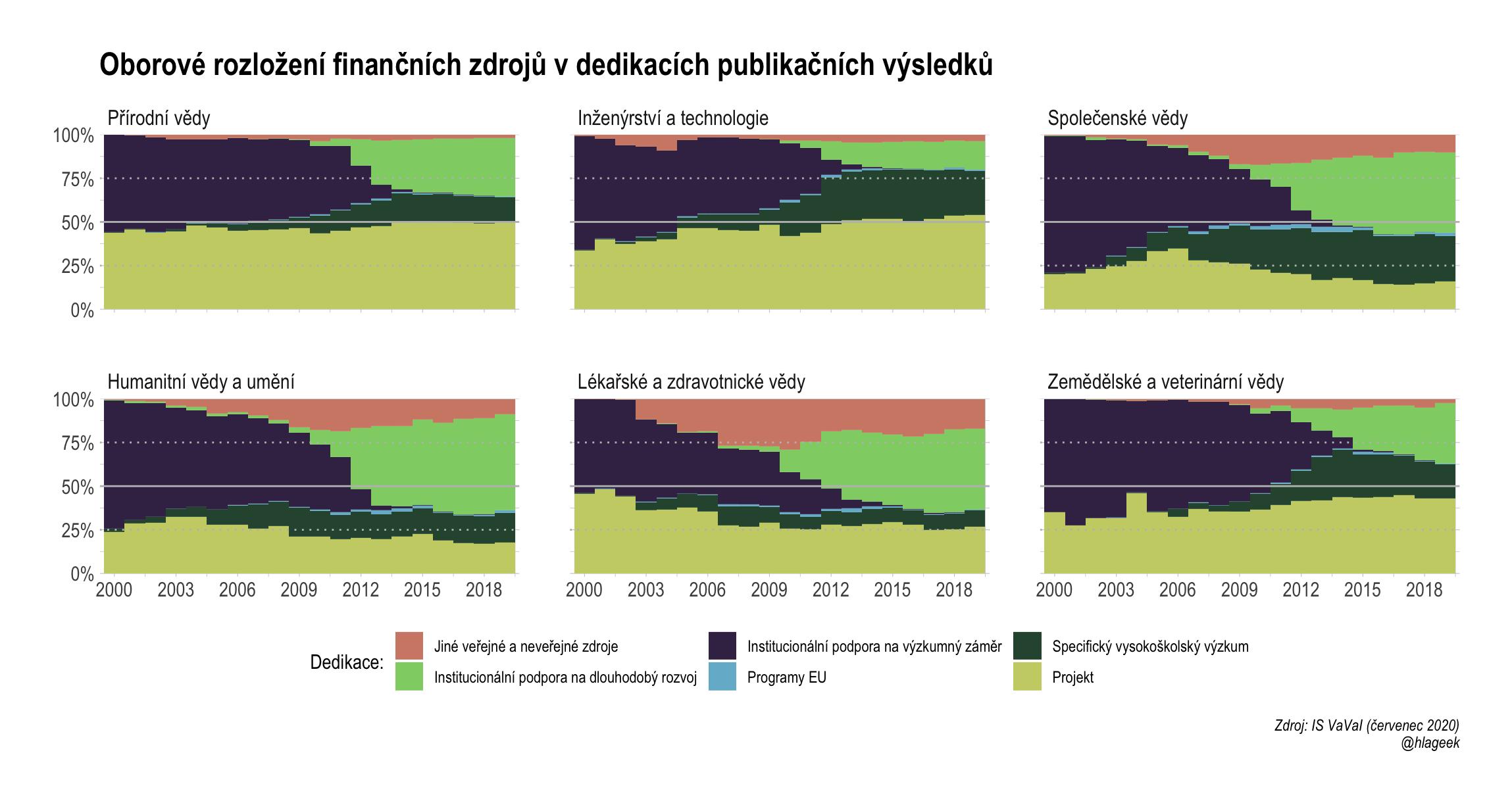 Oborové rozložení finančních zdrojů v dedikacích publikačních výsledků