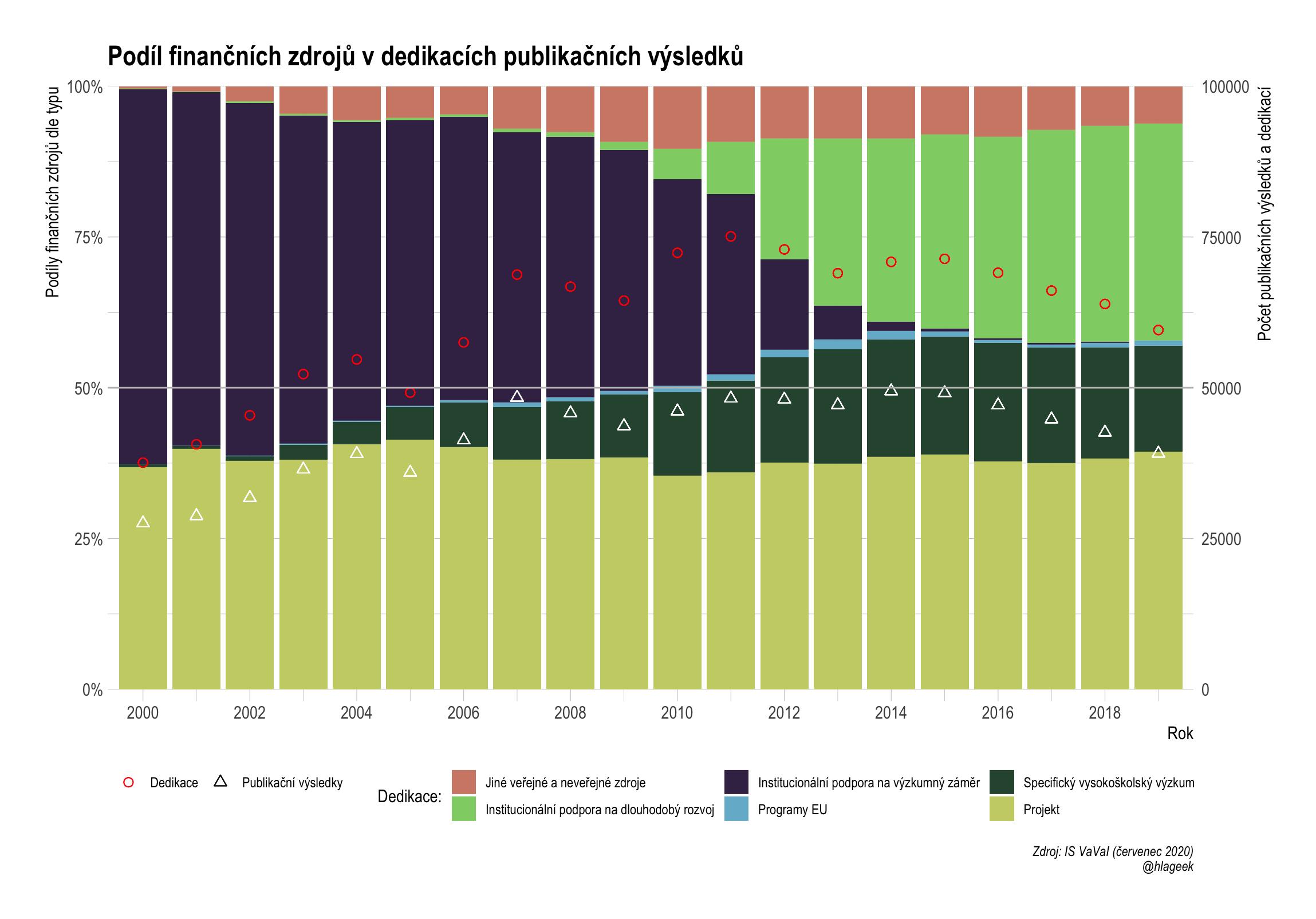 Podíl finančních zdrojů v dedikacích publikačních výsledků české vědy