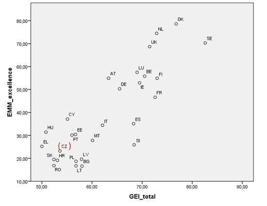Scatter plot of Gender Equality Index and Adjusted Research Excellence Indicator