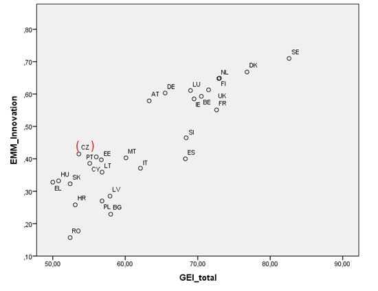 Scatter plot of Gender Equality Index and European Innovation Scoreboard Summary Innovation Index