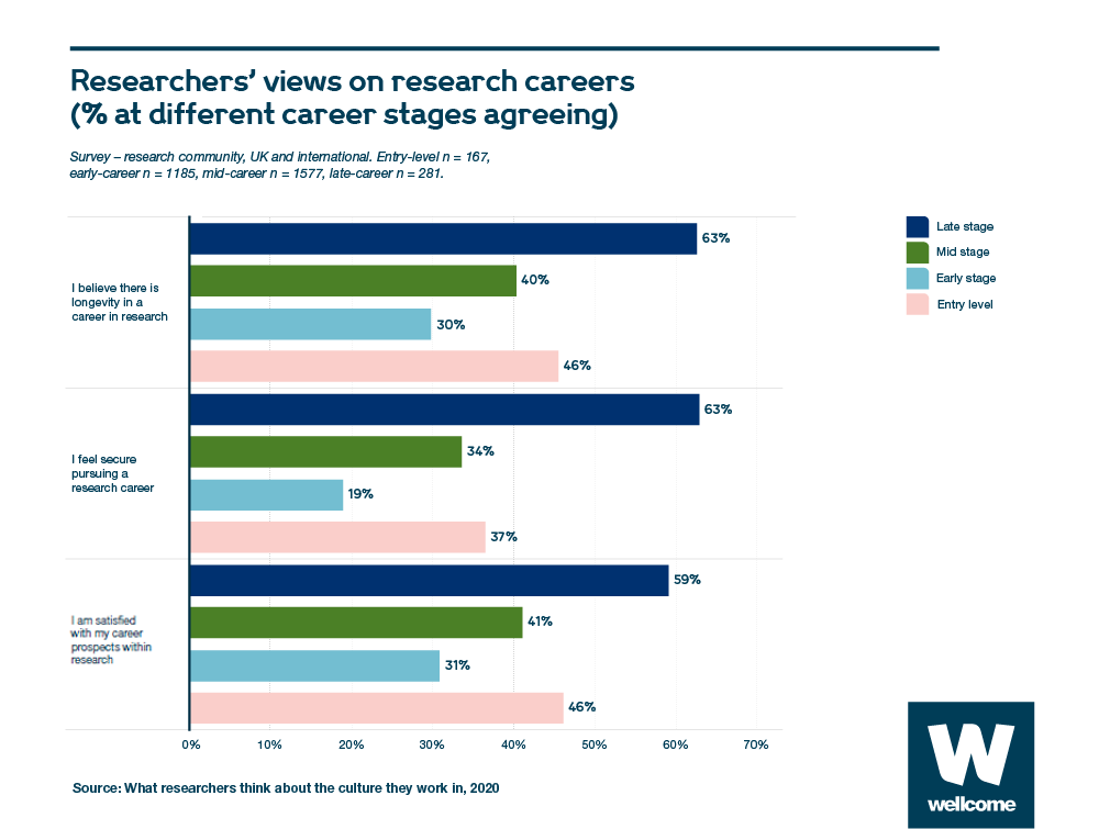 research culture charts researchers views on research careers