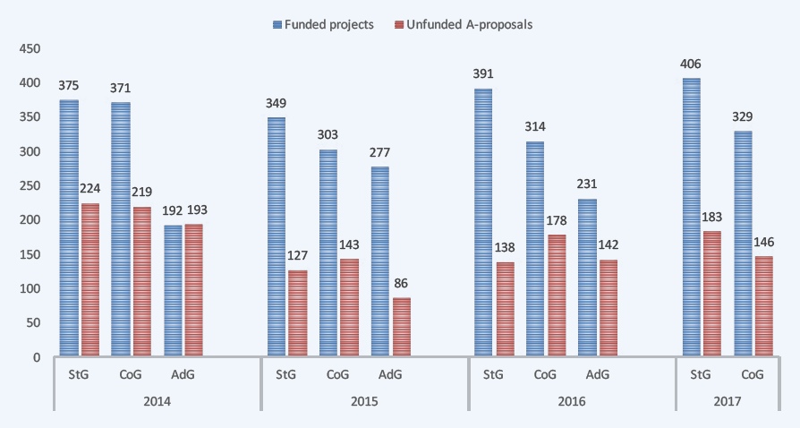 ERC_Unfunded_A-proposals.png