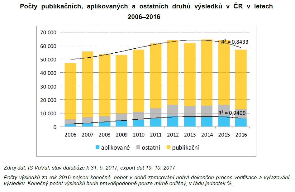 Výsledky ČR dle druhů.png