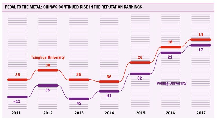 graph chinas continued rise in the reputation rankings large